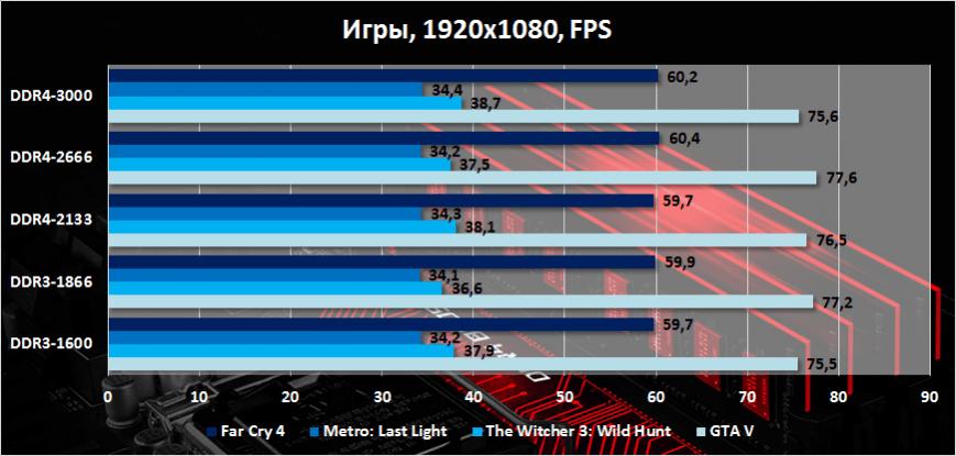 Сравнение производительности оперативной памяти с разной частотой