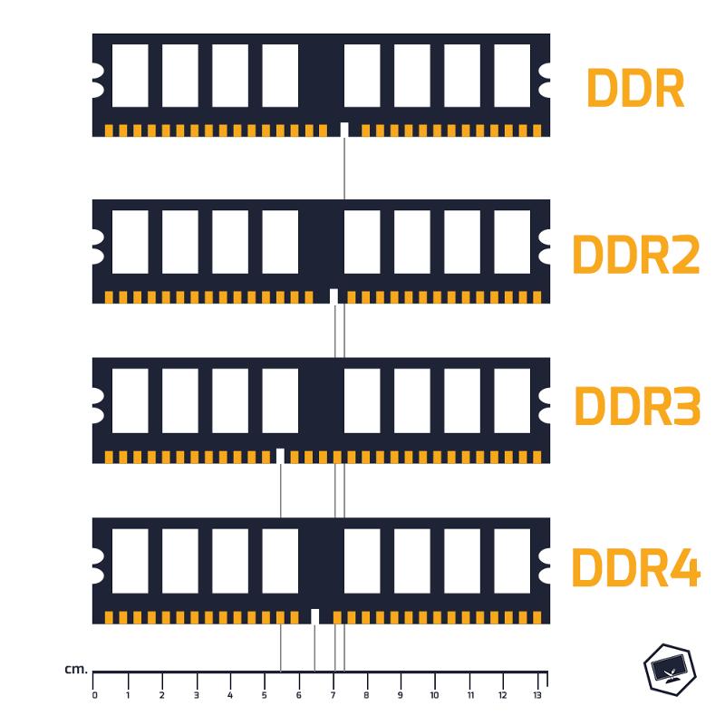 Как выбрать оперативную память для компьютера: DDR4 DDR3 DDR2 DDR отличия