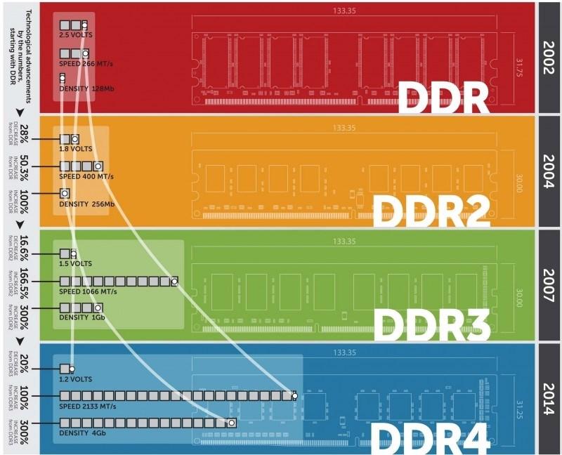 Как выбрать оперативную память для компьютера: DDR
