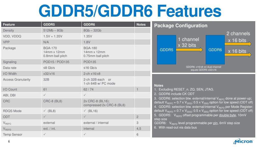 Как выбрать видеокарту: GDDR6 vs GDDR5