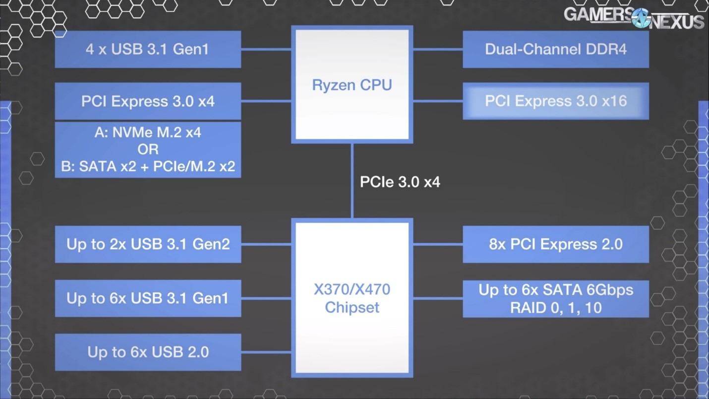 Схема организации линий PCIe на материнских платах для процессоров AMD Ryzen