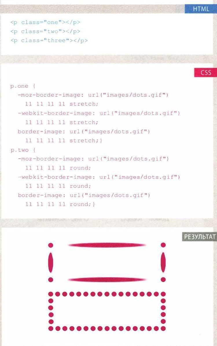 Блоки CSS: Декоративные границы